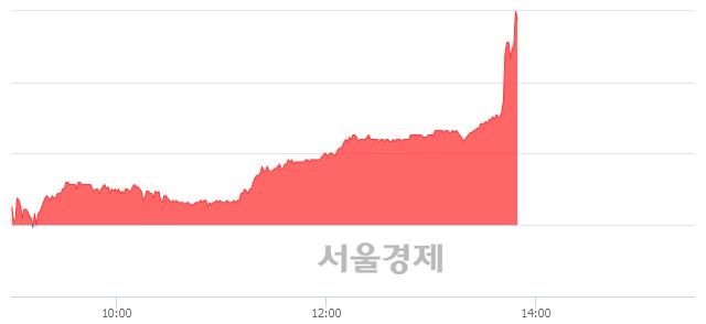 <코>아톤, 전일 대비 11.61% 상승.. 일일회전율은 2.89% 기록