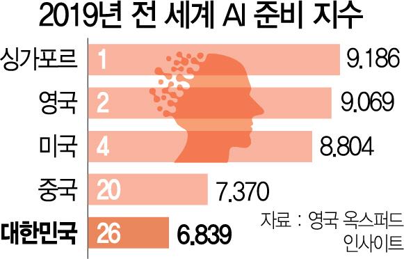 美는 인공지능으로 감성표현… 韓은 AI 가르칠 교수도 없어