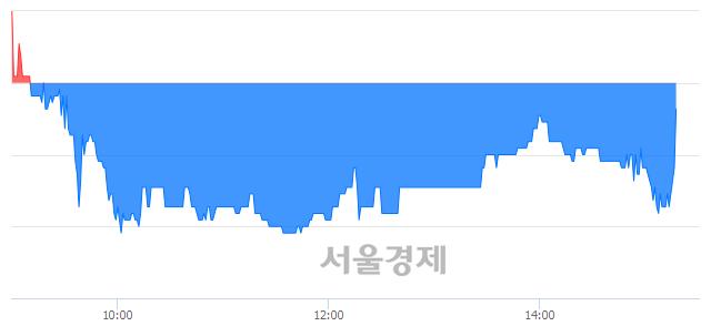 유한국종합기술, 매도잔량 459% 급증