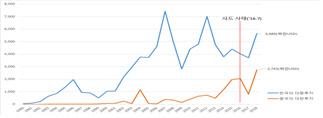 '사드 3년' 유커 40% 감소했지만 韓中 상호투자 40% 늘어