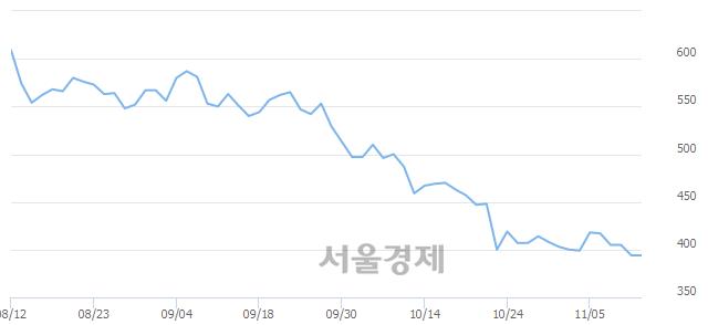 코엔시트론, 상한가 진입.. +29.95% ↑