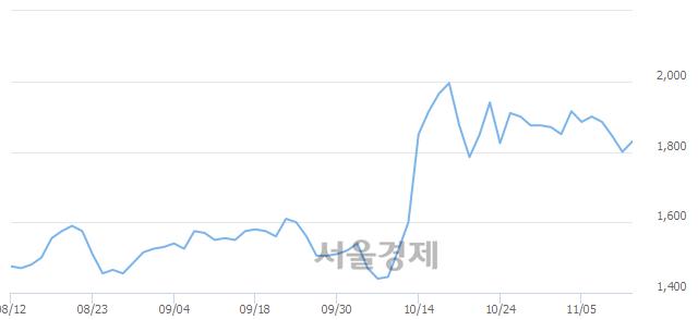 코소프트센, 3.33% 오르며 체결강도 강세로 반전(158%)