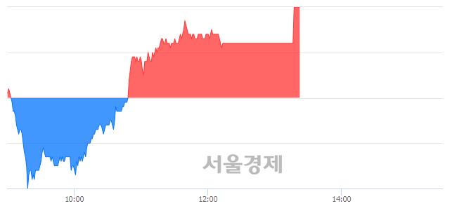코SKC코오롱PI, 3.01% 오르며 체결강도 강세 지속(163%)