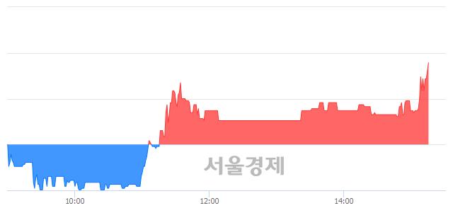 코듀오백, 전일 대비 7.56% 상승.. 일일회전율은 2.36% 기록