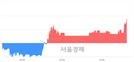 <코>듀오백, 전일 대비 7.56% 상승.. 일일회전율은 2.36% 기록