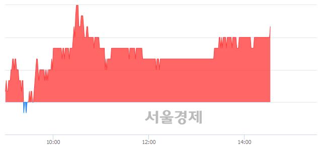 코액트로, 3.13% 오르며 체결강도 강세 지속(165%)