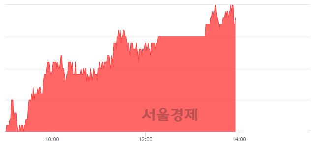 코비에이치, 5.19% 오르며 체결강도 강세 지속(193%)