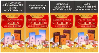 """[SEN]에프앤리퍼블릭, 中 '광군절'서 매출 130억원…""""3년 연속 매출 성장"""""""