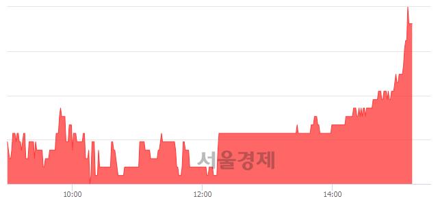 <코>한국전자금융, 3.23% 오르며 체결강도 강세 지속(180%)
