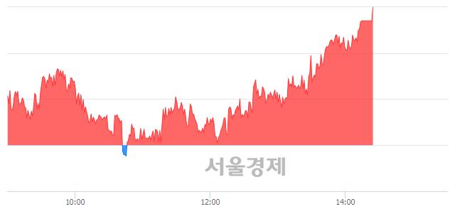 [마감 시황] 개인 매수 우위.. 코스피 2140.92(▲16.83, +0.79%) 상승 마감