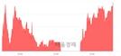 <코>하나마이크론, 3.07% 오르며 체결강도 강세 지속(111%)