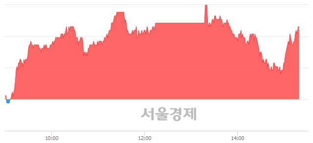 유한섬, 3.05% 오르며 체결강도 강세 지속(137%)