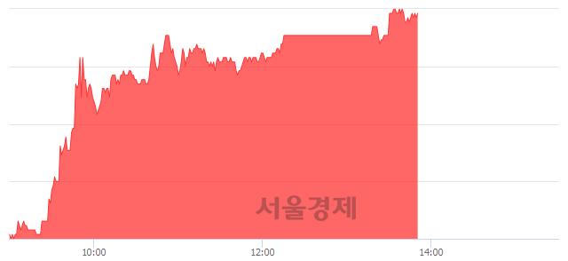 유무림P&P, 5.83% 오르며 체결강도 강세 지속(229%)