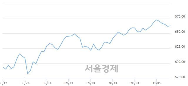 [개장 시황] 코스닥 662.11.. 개인의 순매수에 상승 출발 (▲0.74, +0.11%)