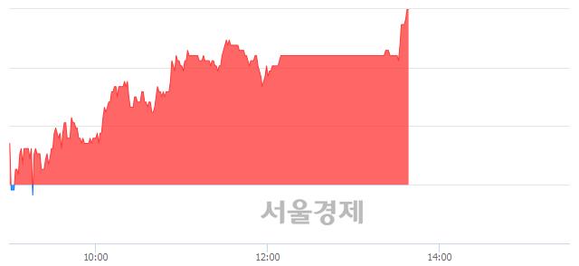 코일지테크, 4.09% 오르며 체결강도 강세 지속(239%)