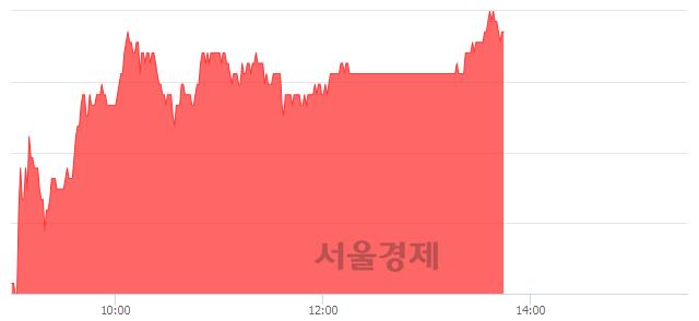 코솔브레인, 4.16% 오르며 체결강도 강세 지속(147%)