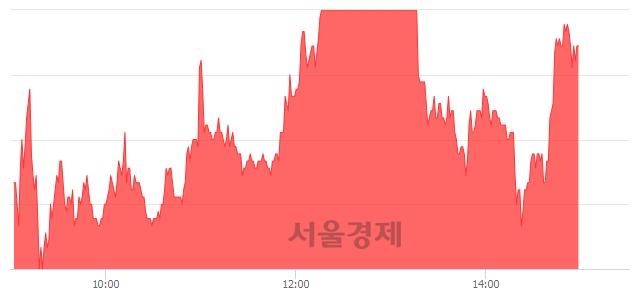 코남화산업, 전일 대비 26.61% 상승.. 일일회전율은 30.69% 기록