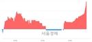 <코>유니셈, 3.08% 오르며 체결강도 강세 지속(244%)