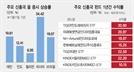 신흥국펀드 올 수익률 高高...내년엔 印·베트남 등 찜할까