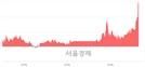 <코>진바이오텍, 전일 대비 7.22% 상승.. 일일회전율은 21.58% 기록