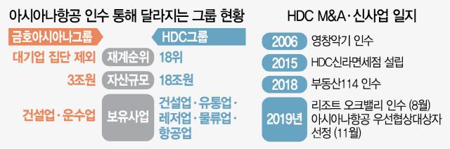아시아나 품은 정몽규 '모빌리티그룹 도약'
