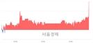 <코>원익큐브, 3.74% 오르며 체결강도 강세 지속(160%)