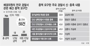 """[단독] 총선 챙기는 예결위원들...""""지역구 경찰서 예산 765억 늘려라"""""""