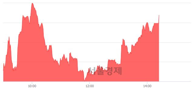 [마감 시황]  외국인과 기관의 동반 매수세.. 코스닥 665.14(▲3.77, +0.57%) 상승 마감
