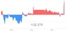 <코>메가엠디, 3.13% 오르며 체결강도 강세로 반전(112%)