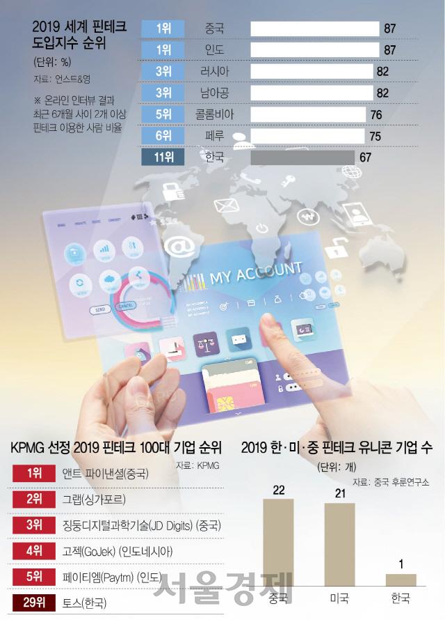 '네이버 인터넷銀' 규제 피해 日로...'100대 핀테크' 韓 달랑 2곳