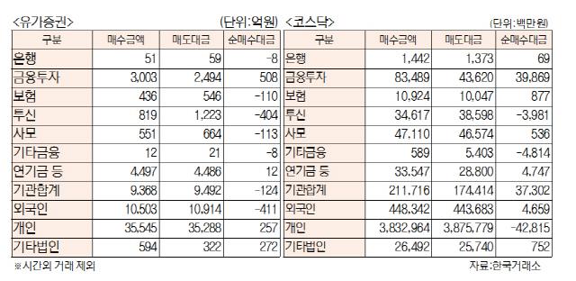 [표]투자주체별 매매동향(11월 12일)