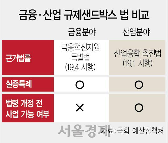'혁신금융서비스' 외치지만...4년 후엔 '불법'