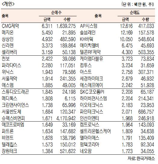 [표]코스닥 기관·외국인·개인 순매수·도 상위종목(11월 12일-최종치)