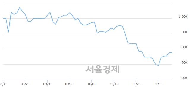 코스카이문스테크놀로지, 상한가 진입.. +29.51% ↑