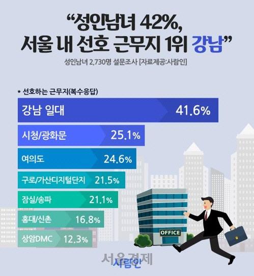 서울 내 직장인 선호 근무지 1위는? '교통 편리' 강남 42%