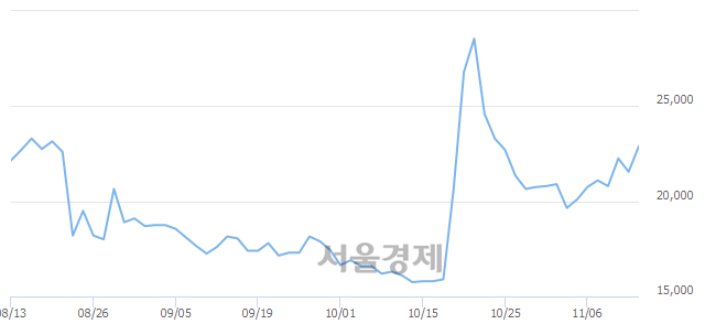 유남영비비안, 상한가 진입.. +29.93% ↑