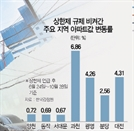 더 커진 풍선효과… 비규제지역 '조기완판·경매도 싹쓸이'
