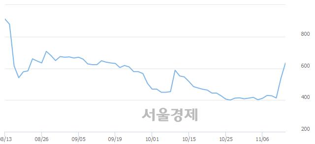 코미래SCI, 상한가 진입.. +29.85% ↑