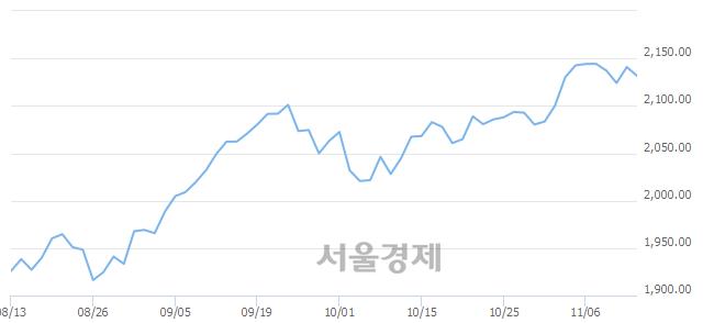 [개장 시황] 코스피 2132.48..  외국인과 기관의 '팔자' 기조에 하락 출발 (▼8.44, -0.39%)
