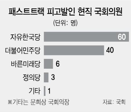 '패트 충돌' 檢 출석한 나경원...당내선 '윤석열發 공천' 공포