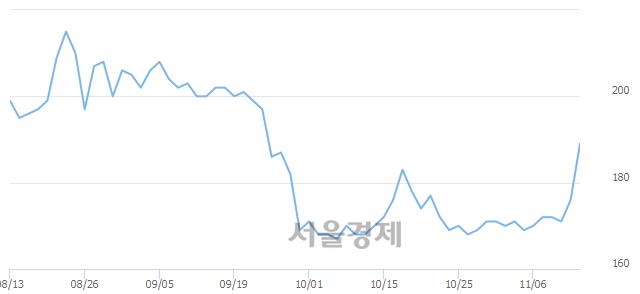 코이에스브이, 상한가 진입.. +29.55% ↑