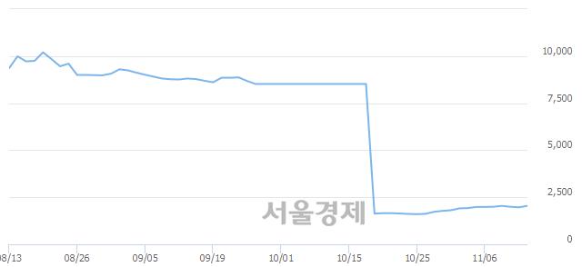코흥국에프엔비, 4.58% 오르며 체결강도 강세 지속(159%)