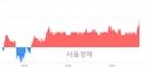 <코>인탑스, 3.15% 오르며 체결강도 강세로 반전(112%)