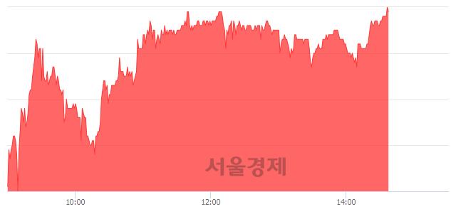 코예선테크, 전일 대비 7.09% 상승.. 일일회전율은 4.77% 기록