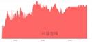 <코>에프알텍, 4.32% 오르며 체결강도 강세 지속(138%)