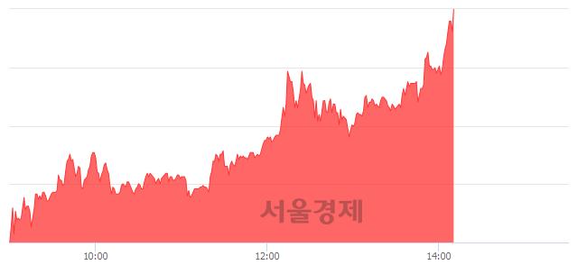코아이티엠반도체, 상한가 진입.. +29.91% ↑
