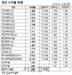 [표]채권 수익률 현황(11월 13일)