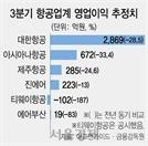 항공사 3분기 영업익 42%↓...'메가 캐리어' 체제로 구조조정 예고
