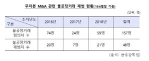 김용태 의원, 불공정거래행위 처벌 강화 개정안 발의