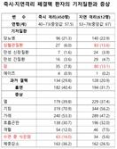 """""""결핵 환자 58% 병원서 당일 격리 안 돼…전파 우려"""""""